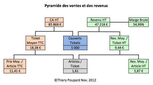 PyramideVentesRevenu